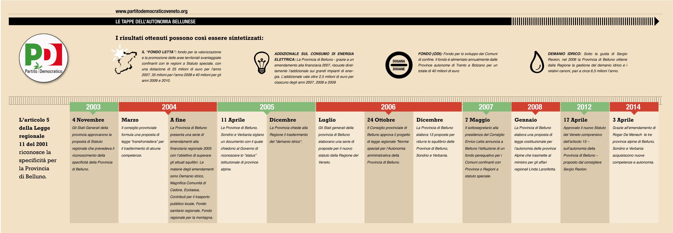 timeline-info provincia