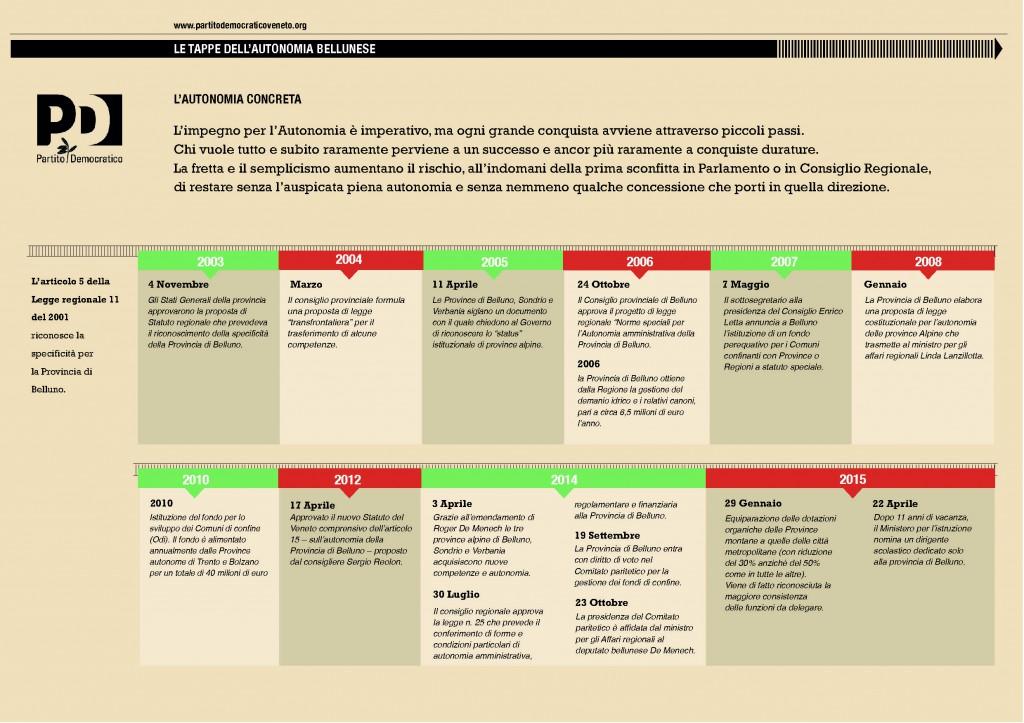Autonomia_Belluno-PDVeneto